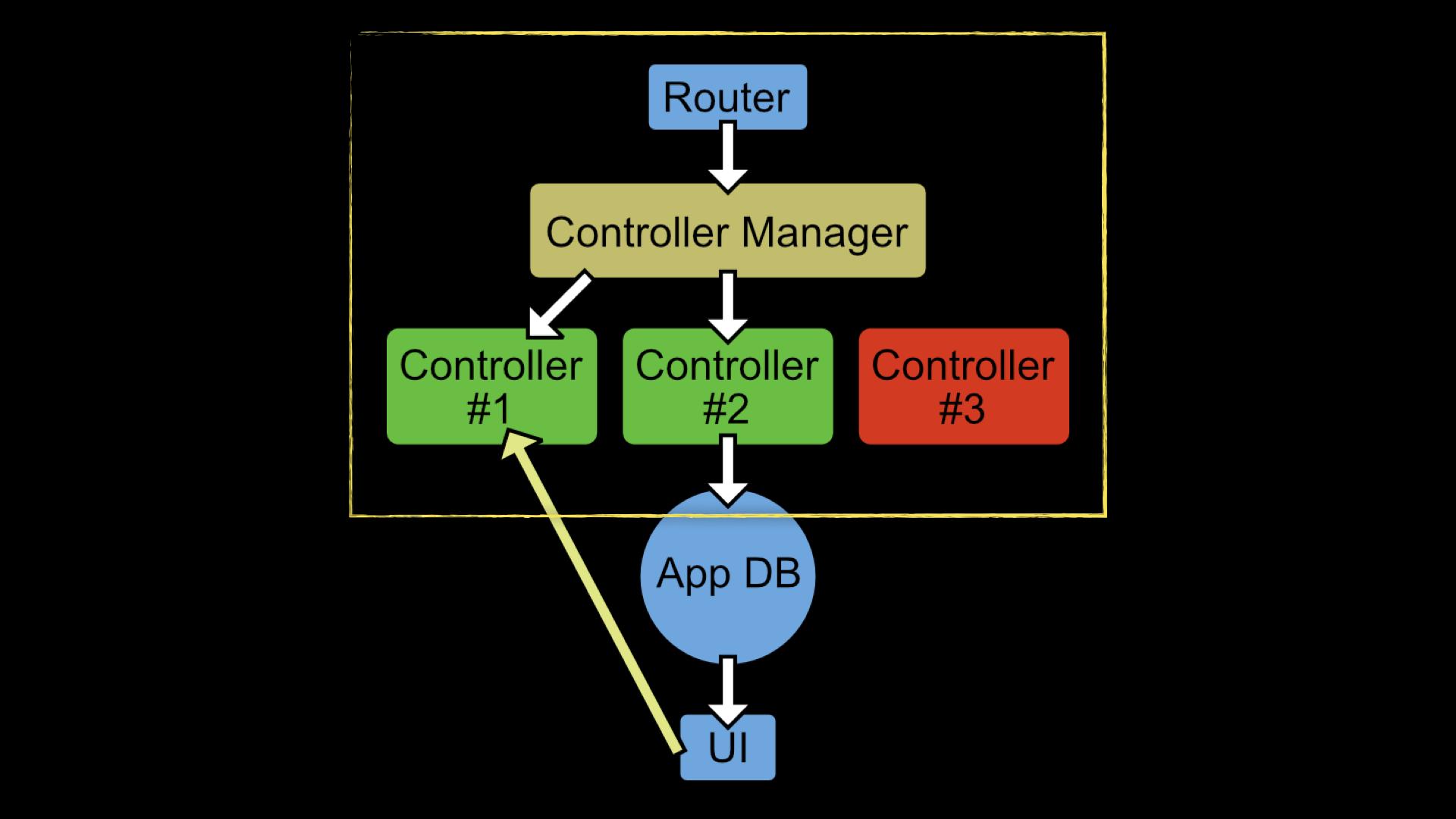ClojureScript micro framework for Reagent | Keechma News