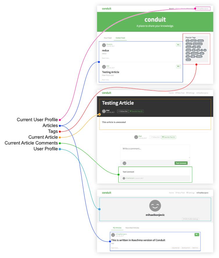 ClojureScript micro framework for Reagent   Writing a RealWorld app